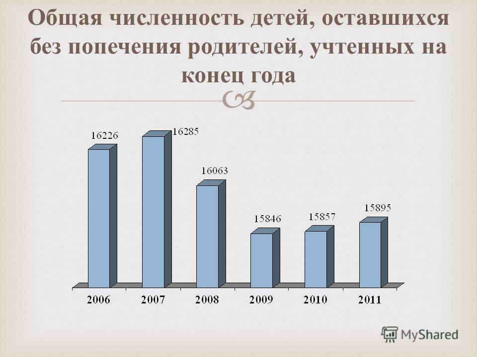 Общая численность детей, оставшихся без попечения родителей, учтенных на конец года