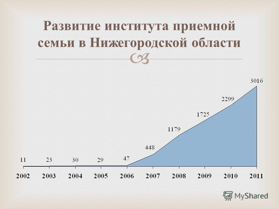 Развитие института приемной семьи в Нижегородской области