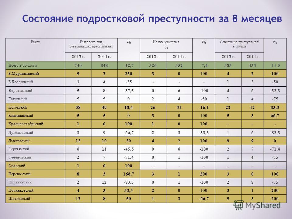 Состояние подростковой преступности за 8 месяцев РайонВыявлено лиц, совершивших преступления % Из них учащихся % % Совершено преступлений в группе % 2012г.2011г.2012г.2011г.2012г.2011г Всего в области 740848-12,7326352-7,4383433-11,5 Б.Мурашкинский 9