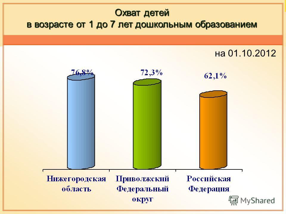 www.themegallery.com Contents Охват детей в возрасте от 1 до 7 лет дошкольным образованием на 01.10.2012