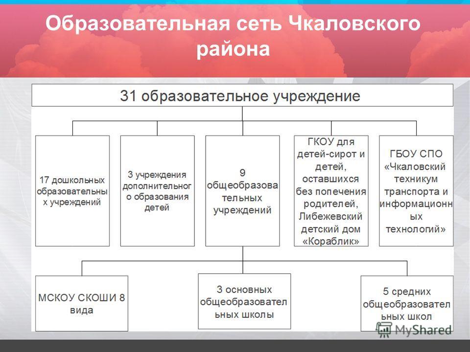 Образовательная сеть Чкаловского района