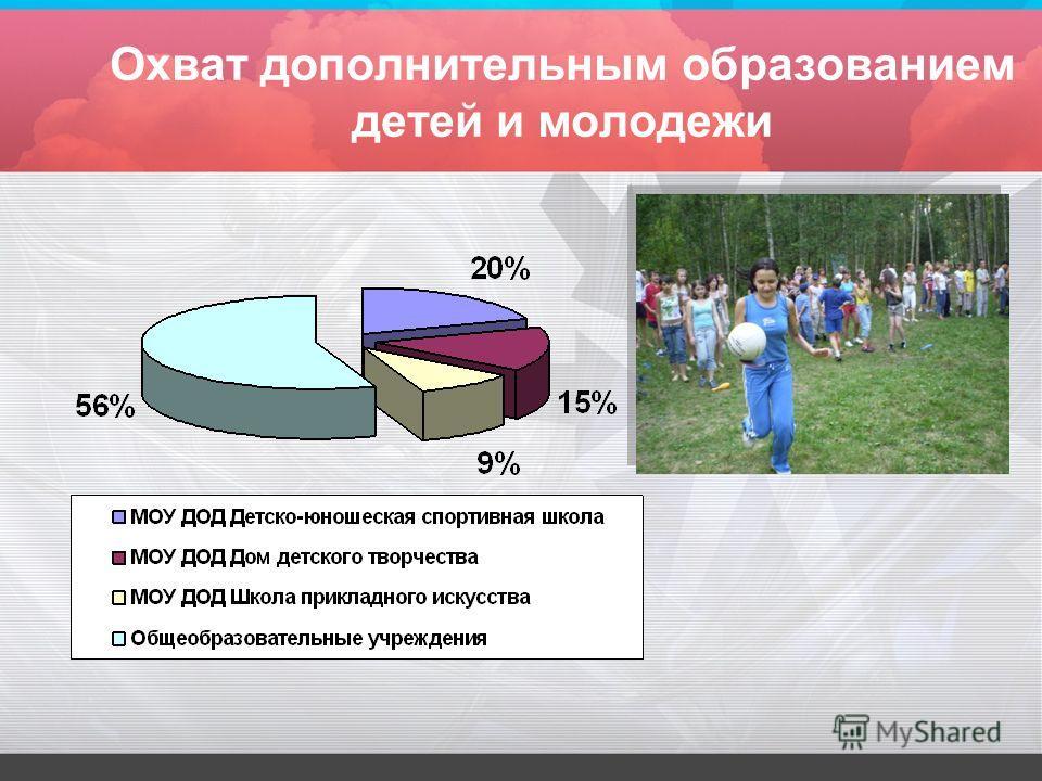 Охват дополнительным образованием детей и молодежи