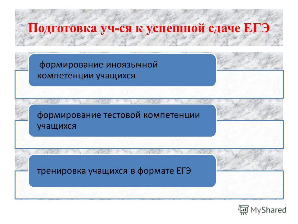 Подготовка уч-ся к успешной сдаче ЕГЭ формирование иноязычной компетенции учащихся формирование тестовой компетенции учащихся тренировка учащихся в формате ЕГЭ