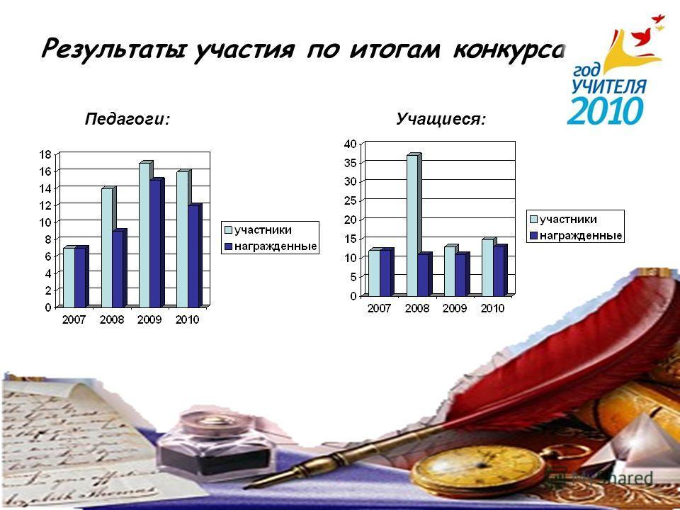 Результаты участия по итогам конкурса Педагоги:Учащиеся: