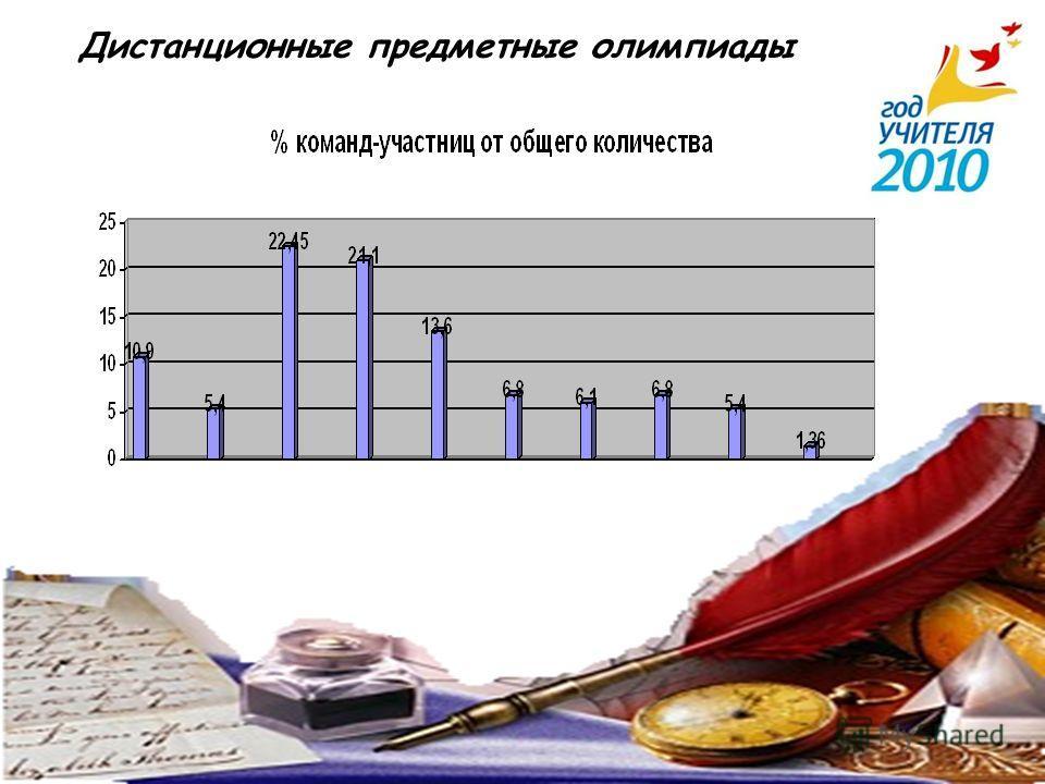 Дистанционные предметные олимпиады