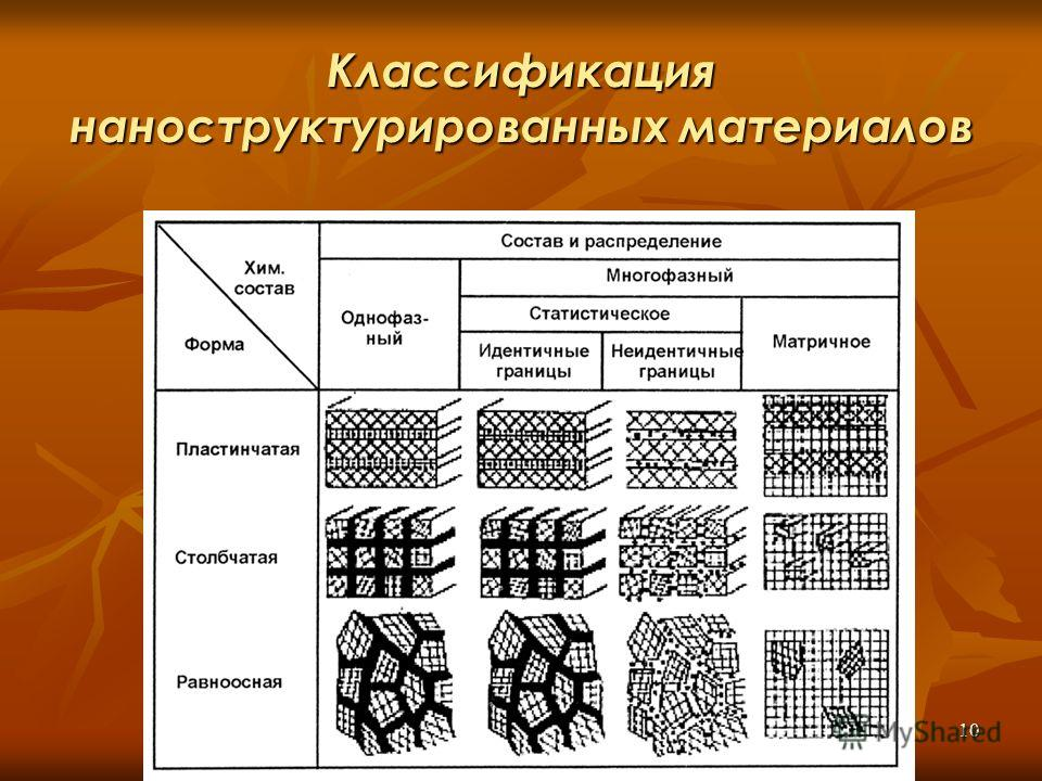 10 Классификация наноструктурированных материалов