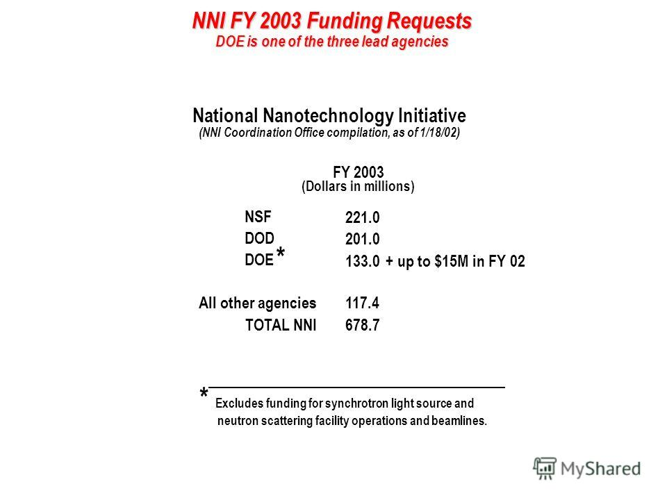 NNI FY 2003 Funding Requests DOE is one of the three lead agencies National Nanotechnology Initiative (NNI Coordination Office compilation, as of 1/18/02) FY 2003 221.0 201.0 133.0 678.7 NSF DOD DOE TOTAL NNI (Dollars in millions) 117.4All other agen