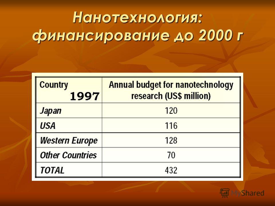 Нанотехнология: финансирование до 2000 г