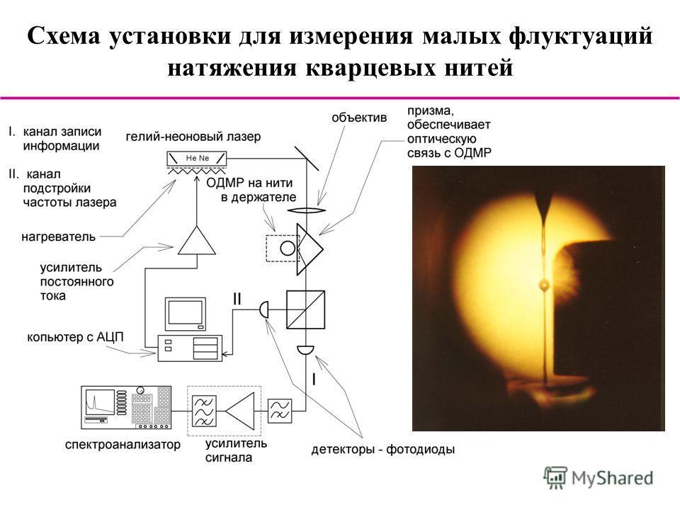 Схема установки для измерения малых флуктуаций натяжения кварцевых нитей