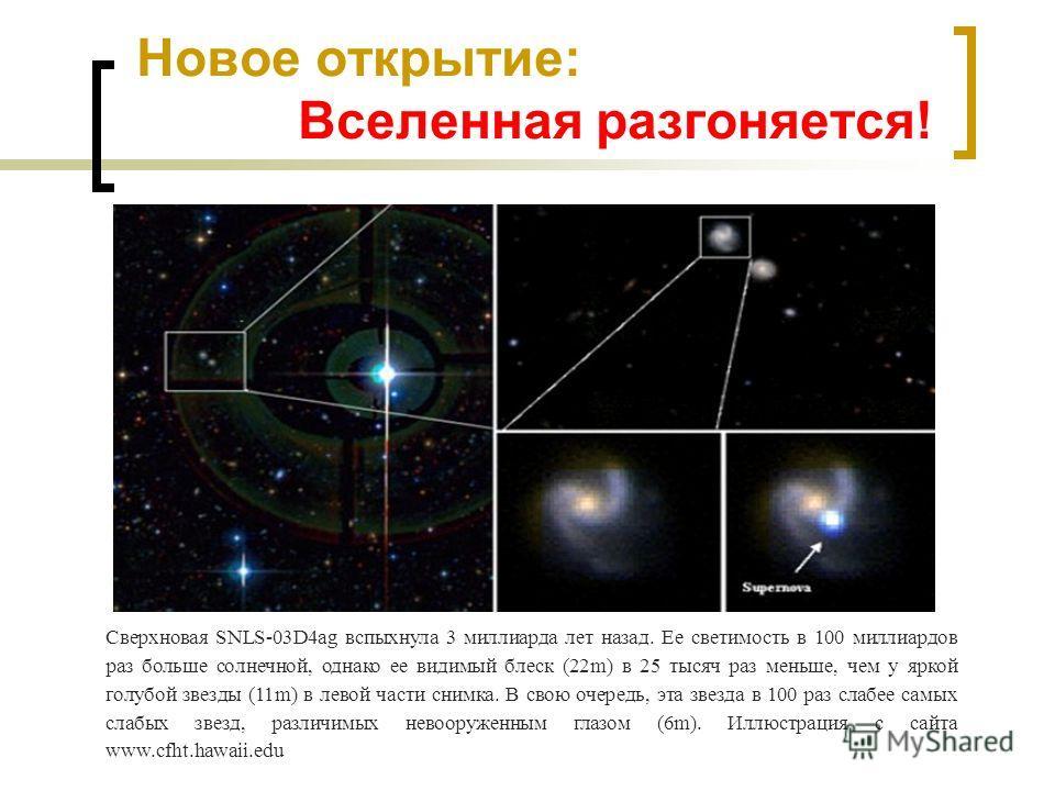 Новое открытие: Вселенная разгоняется! Сверхновая SNLS-03D4ag вспыхнула 3 миллиарда лет назад. Ее светимость в 100 миллиардов раз больше солнечной, однако ее видимый блеск (22m) в 25 тысяч раз меньше, чем у яркой голубой звезды (11m) в левой части сн