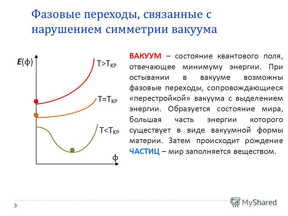 Фазовые переходы, связанные с нарушением симметрии вакуума ВАКУУМ – состояние квантового поля, отвечающее минимуму энергии. При остывании в вакууме возможны фазовые переходы, сопровождающиеся «перестройкой» вакуума с выделением энергии. Образуется со