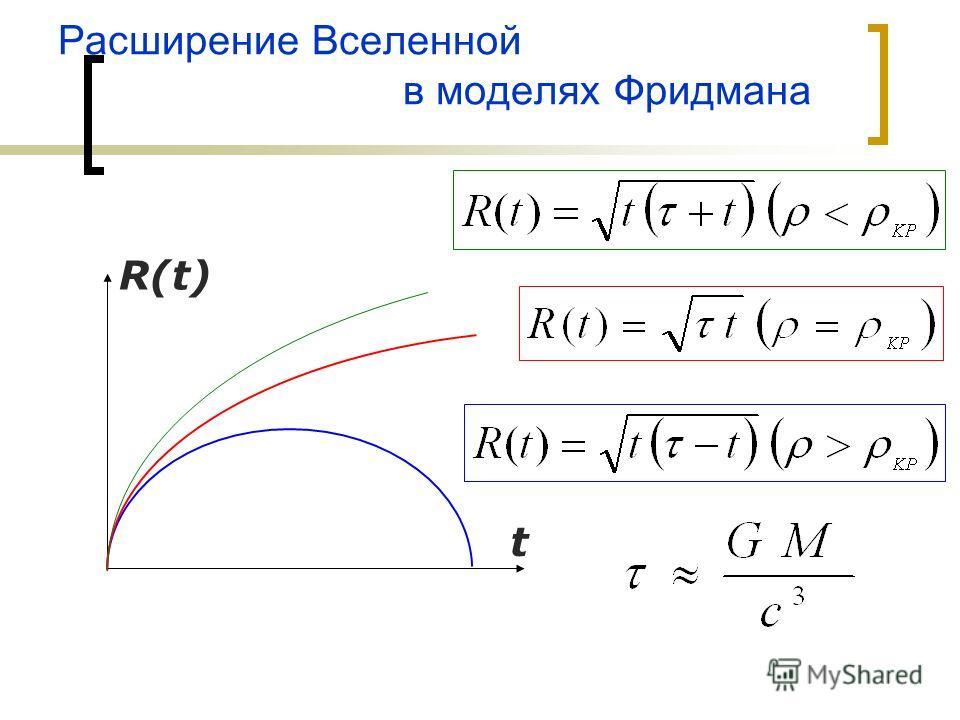 Расширение Вселенной в моделях Фридмана R(t) t