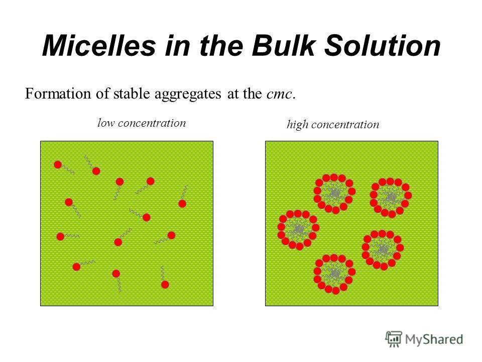 Micelles in the Bulk Solution Formation of stable aggregates at the cmc. low concentration high concentration