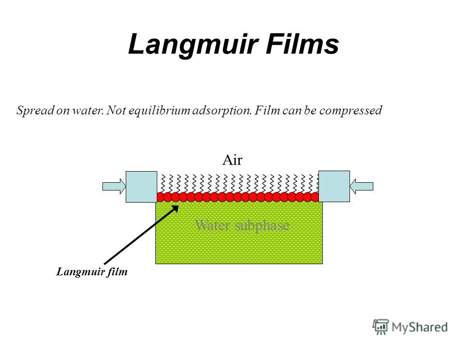 Langmuir Films Spread on water. Not equilibrium adsorption. Film can be compressed Water subphase Air Langmuir film
