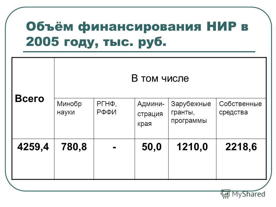 Объём финансирования НИР в 2005 году, тыс. руб. Всего В том числе Минобр науки РГНФ, РФФИ Админи- страция края Зарубежные гранты, программы Собственные средства 4259,4780,8-50,01210,02218,6