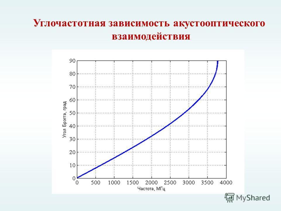 Углочастотная зависимость акустооптического взаимодействия