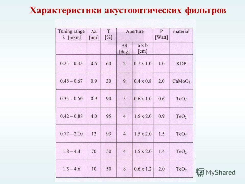 Характеристики акустооптических фильтров