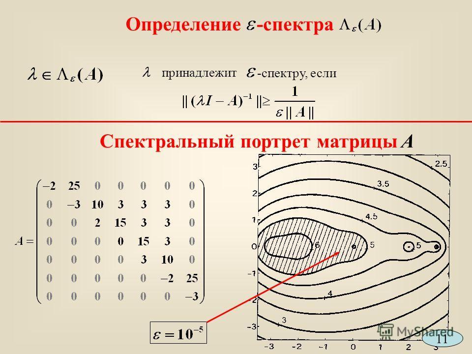 Определение-спектра принадлежит -спектру, если Спектральный портрет матрицы A 11
