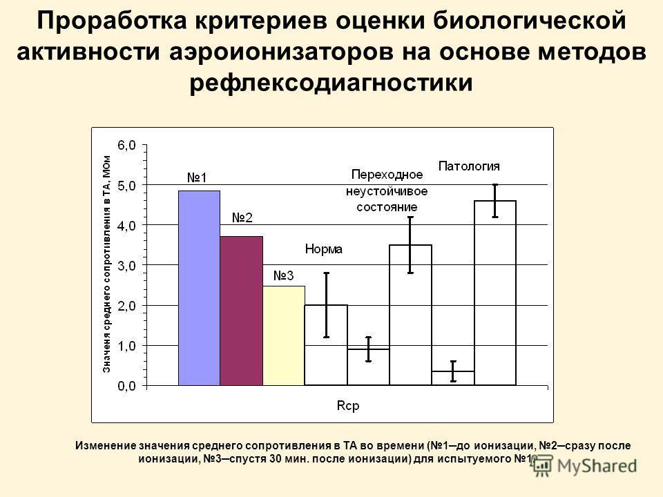 Изменение значения среднего сопротивления в ТА во времени (1до ионизации, 2сразу после ионизации, 3спустя 30 мин. после ионизации) для испытуемого 1.