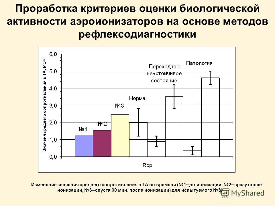Проработка критериев оценки биологической активности аэроионизаторов на основе методов рефлексодиагностики Изменение значения среднего сопротивления в ТА во времени (1до ионизации, 2сразу после ионизации, 3спустя 30 мин. после ионизации) для испытуем