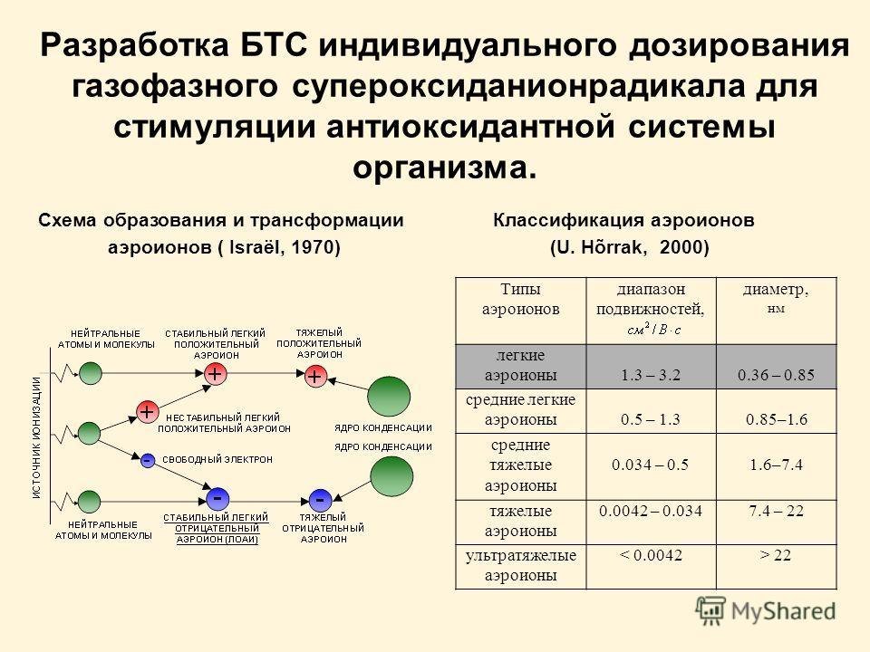 Разработка БТС индивидуального дозирования газофазного супероксиданионрадикала для стимуляции антиоксидантной системы организма. Типы аэроионов диапазон подвижностей, диаметр, нм легкие аэроионы1.3 – 3.20.36 – 0.85 средние легкие аэроионы0.5 – 1.30.8