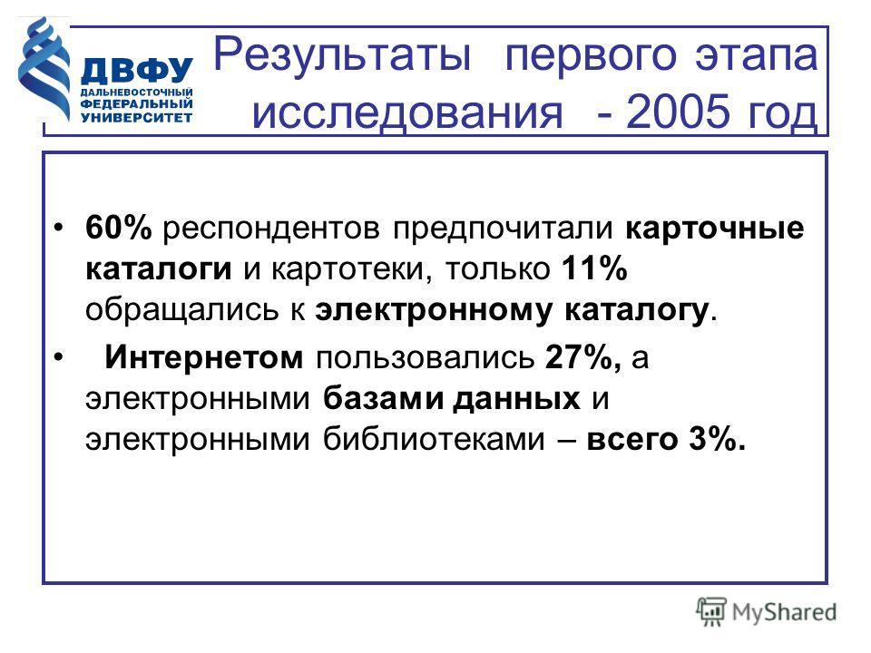 Результаты первого этапа исследования - 2005 год 60% респондентов предпочитали карточные каталоги и картотеки, только 11% обращались к электронному каталогу. Интернетом пользовались 27%, а электронными базами данных и электронными библиотеками – всег