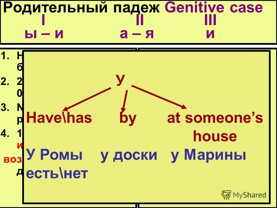 Родительный падеж Genitive case I II III ы – и а – я и 1.Нет, не было, не будет. 2.2, 3, 4 (singular) 0, 5 – up (plural) 3.Noun of noun \ possession 4.14 prepositions из, из-под, из-за, для возле, около, без, с(со) до, после, от, у, у, у 1.Нет друга,