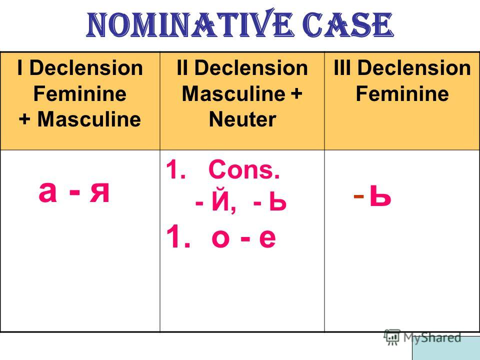 Nominative case I Declension Feminine + Masculine II Declension Masculine + Neuter III Declension Feminine а - я 1. Cons. - Й, - Ь 1. о - е - ь