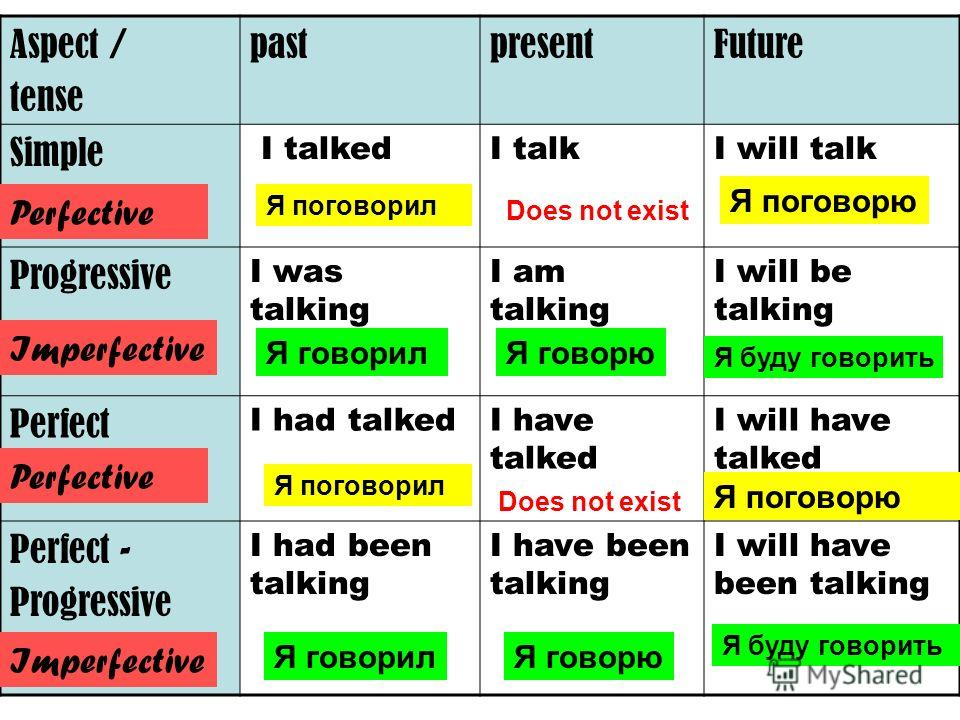 Aspect / tense pastpresentFuture Simple I talkedI talkI will talk Progressive I was talking I am talking I will be talking Perfect I had talkedI have talked I will have talked Perfect - Progressive I had been talking I have been talking I will have b