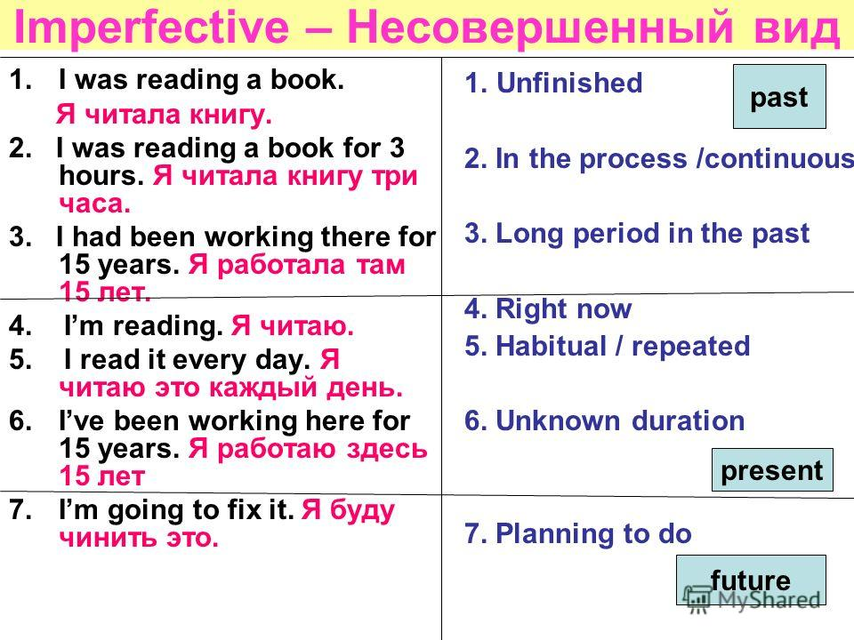 Imperfective – Несовершенный вид 1.Unfinished 2. In the process /continuous 3. Long period in the past 4. Right now 5. Habitual / repeated 6. Unknown duration 7. Planning to do 1.I was reading a book. Я читала книгу. 2. I was reading a book for 3 hou