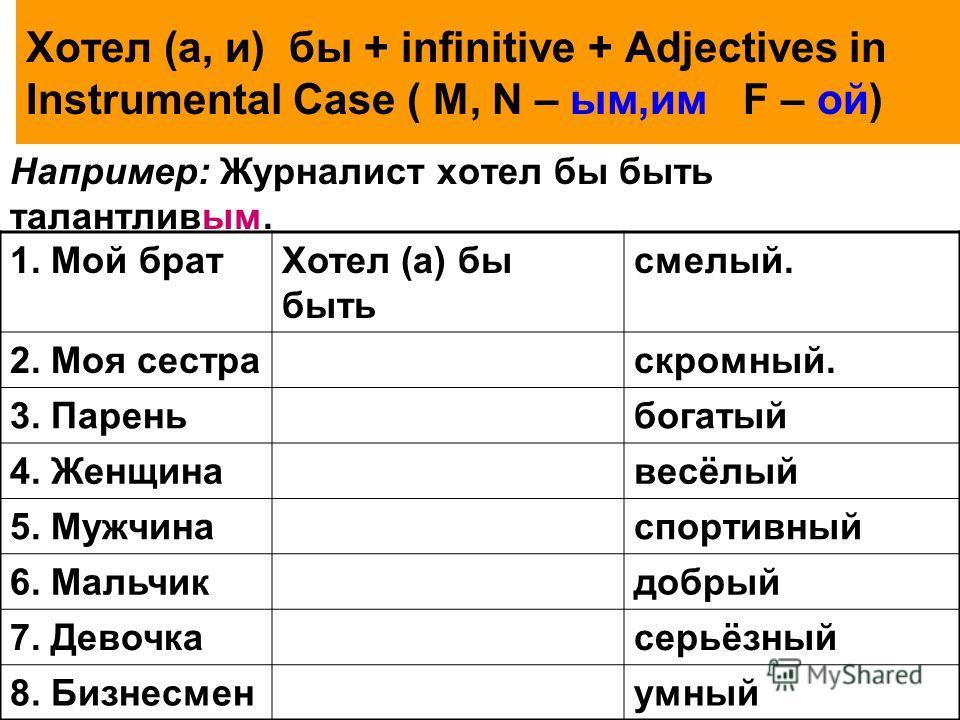 Хотел (а, и) бы + infinitive + Adjectives in Instrumental Case ( M, N – ым,им F – ой) Например: Журналист хотел бы быть талантливым. 1. Мой братХотел (а) бы быть смелый. 2. Моя сестраскромный. 3. Пареньбогатый 4. Женщинавесёлый 5. Мужчинаспортивный 6