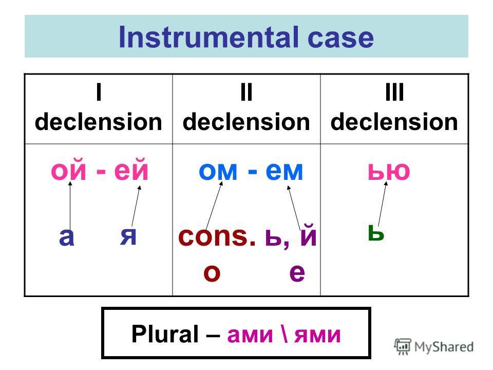 Instrumental case I declension II declension III declension ой - ей ом - емью а я cons. o ь, й е ь Plural – ами \ ями