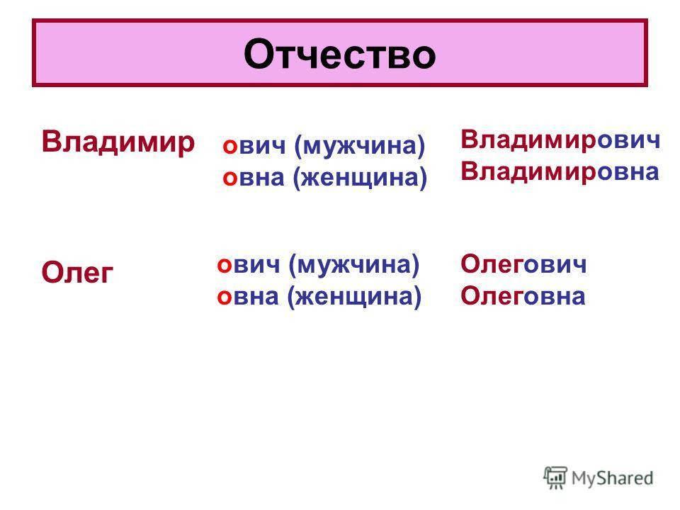 Отчество Владимир Олег ович (мужчина) овна (женщина) Владимирович Владимировна ович (мужчина) овна (женщина) Олегович Олеговна