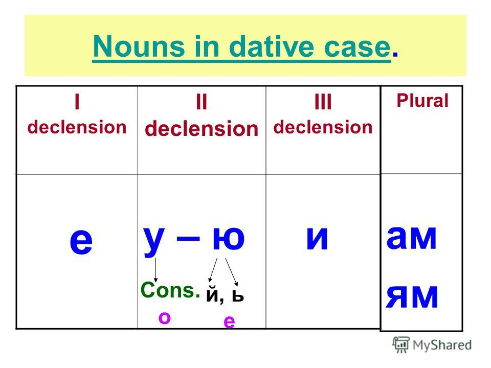 Nouns in dative caseNouns in dative case. I declension II declension III declension е у – ю и Cons. о й, ь е Plural ам ям