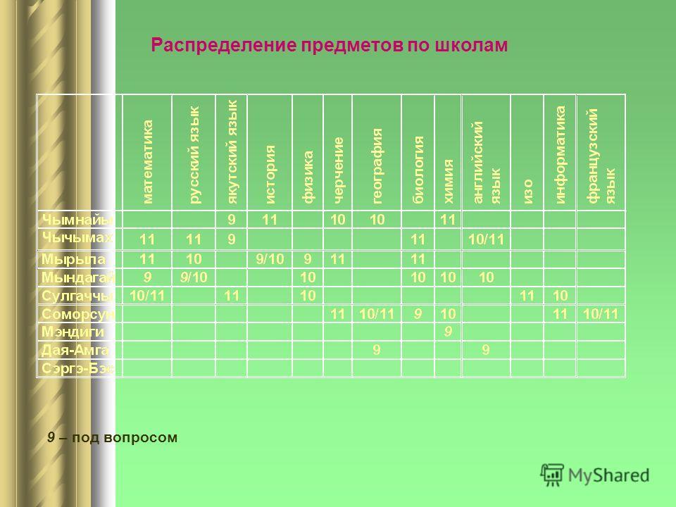 9 – под вопросом Распределение предметов по школам