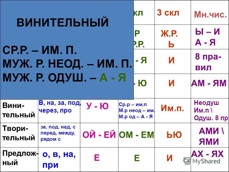 падежи Предлоги 1 скл2 скл3 скл Мн.чис. Имени- тельный Роди- тельный Датель- ный Вини- тельный Твори- тельный Предлож- ный У, без, для, около, возле,из, до, после, из-за, из-под, с(со), от И - ЫА - ЯИ 8 пра- вил к, поЕУ - ЮИАМ - ЯМ В, на, за, под, че