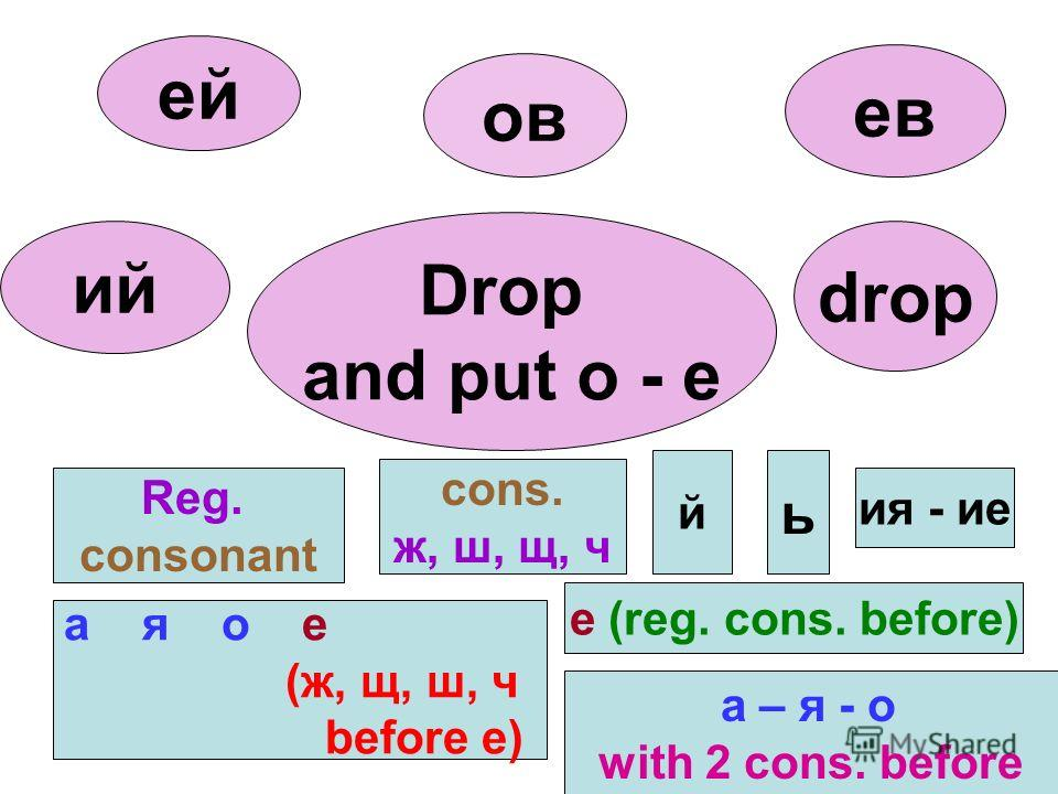 а – я - о with 2 cons. before а я о е (ж, щ, ш, ч before e) Reg. consonant ж, ш, щ, ч й ь ия - ие ов ев ей ий drop Drop and put o - e e (reg. cons. before)
