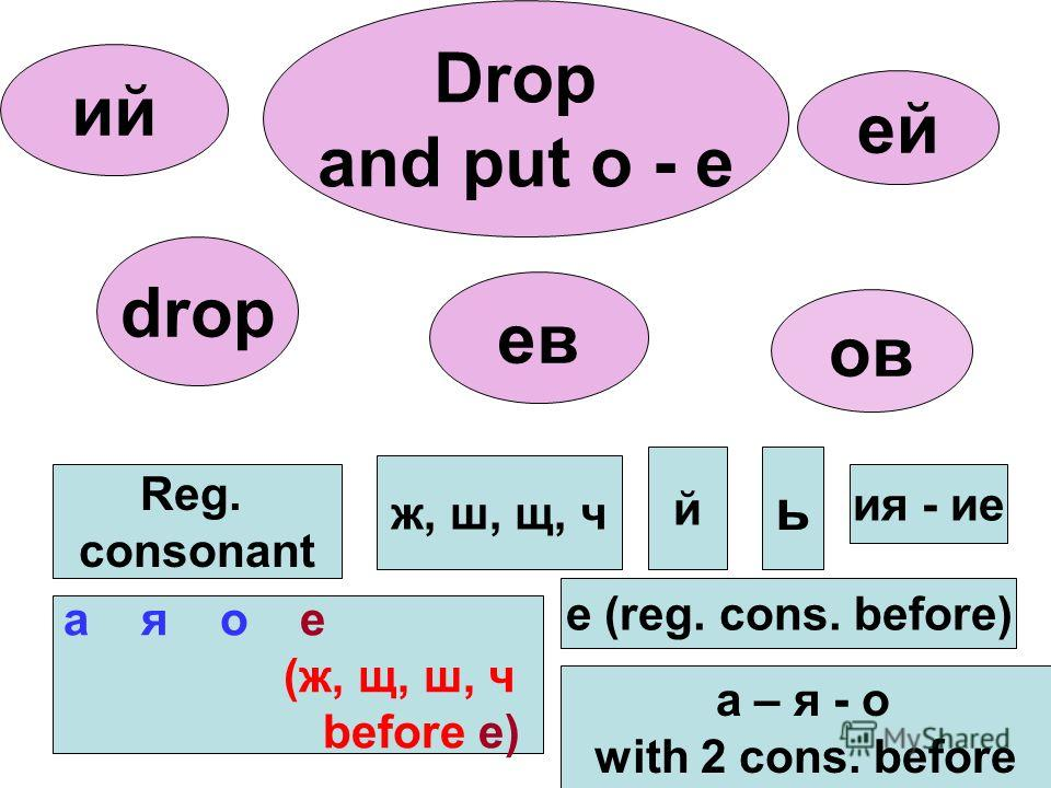 а – я - о with 2 cons. before а я о е (ж, щ, ш, ч before e) Reg. consonant cons. ж, ш, щ, ч й ь ия - ие ов ев ей ий drop Drop and put o - e e (reg. cons. before)