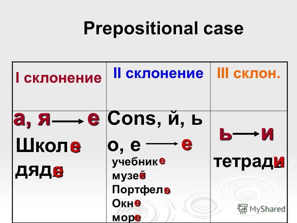 Prepositional case Prepositional case I склонение II склонениеIII склон. а, я ь е и Cons, й, ь о, е Школдяд учебникмузеПортфелОкнморе а ь й ь е и е е е яе е ое е тетрад