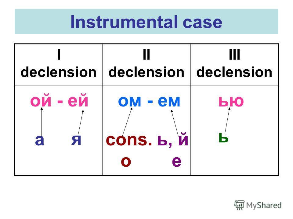 Instrumental case I declension II declension III declension ой - ей ом - емью а я cons. o ь, й е ь