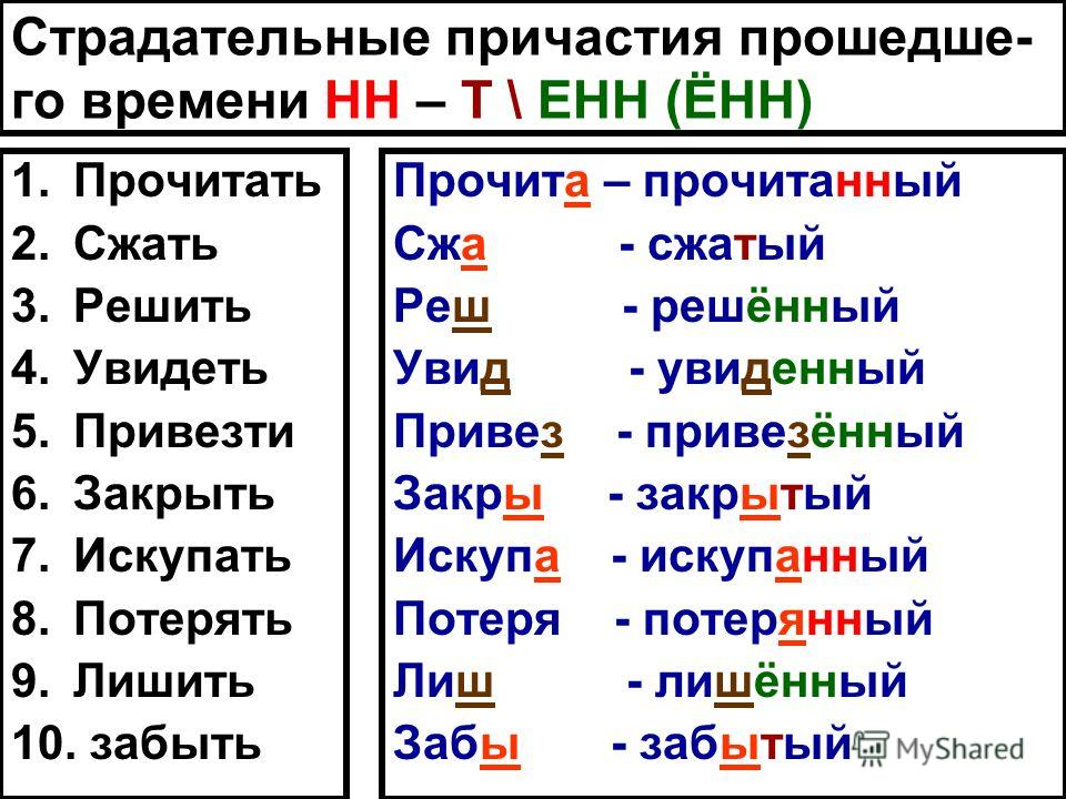 Страдательные причастия прошедше- го времени НН – Т \ ЕНН (ЁНН) 1.Прочитать 2.Сжать 3.Решить 4.Увидеть 5.Привезти 6.Закрыть 7.Искупать 8.Потерять 9.Лишить 10. забыть Прочита – прочитанный Сжа - сжатый Реш - решённый Увид - увиденный Привез - привезён