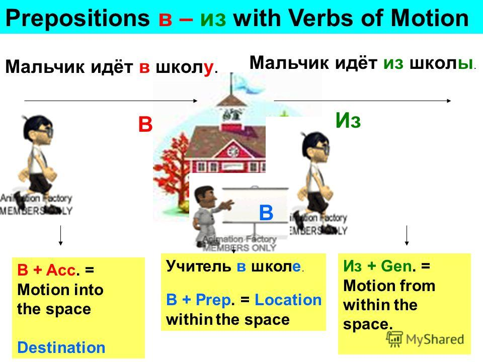 Prepositions в – из with Verbs of Motion Мальчик идёт в школу. В + Acc. = Motion into the space Destination Мальчик идёт из школы. Из + Gen. = Motion from within the space. Учитель в школе. В + Prep. = Location within the space В Из В