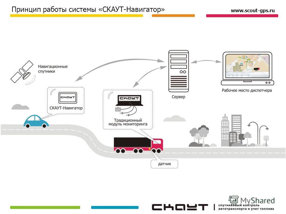 Принцип работы системы «СКАУТ-Навигатор» www.scout-gps.ru