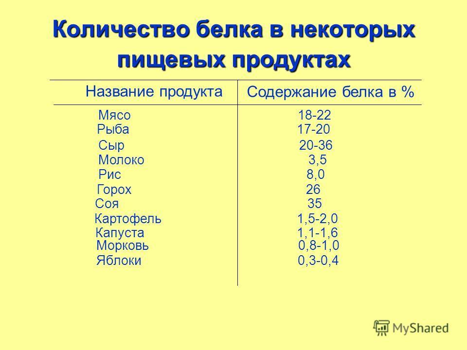 Количество белка в некоторых пищевых продуктах Название продукта Содержание белка в % Мясо 18-22 Рыба 17-20 Сыр 20-36 Молоко 3,5 Рис 8,0 Горох 26 Соя 35 Картофель 1,5-2,0 Капуста 1,1-1,6 Морковь 0,8-1,0 Яблоки 0,3-0,4