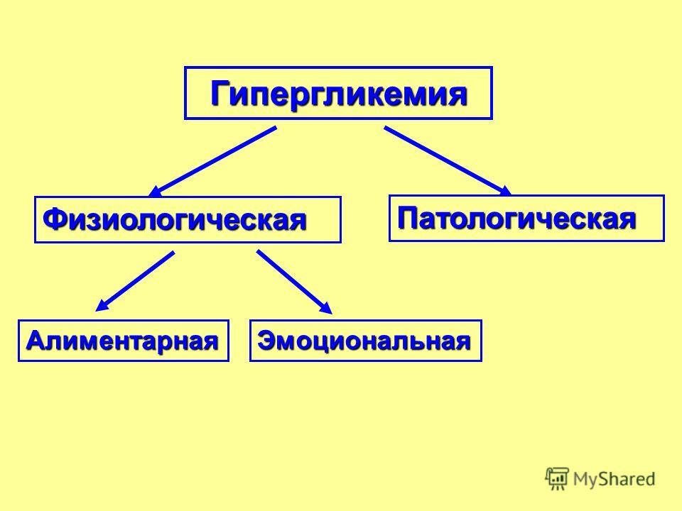 Гипергликемия Физиологическая Патологическая АлиментарнаяЭмоциональная