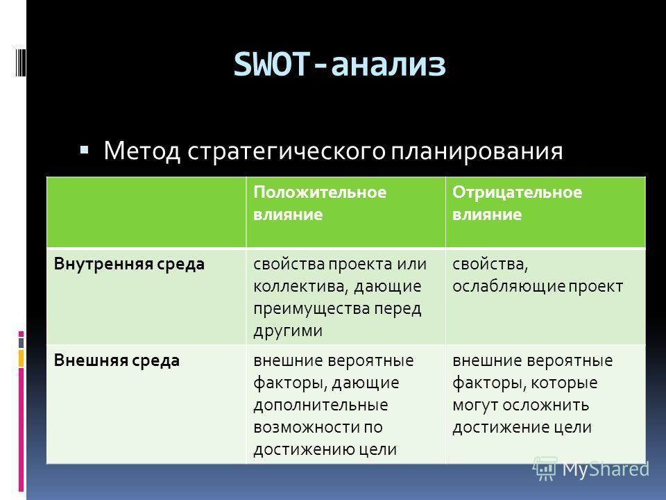 SWOT-анализ Метод стратегического планирования Положительное влияние Отрицательное влияние Внутренняя средасвойства проекта или коллектива, дающие преимущества перед другими свойства, ослабляющие проект Внешняя средавнешние вероятные факторы, дающие