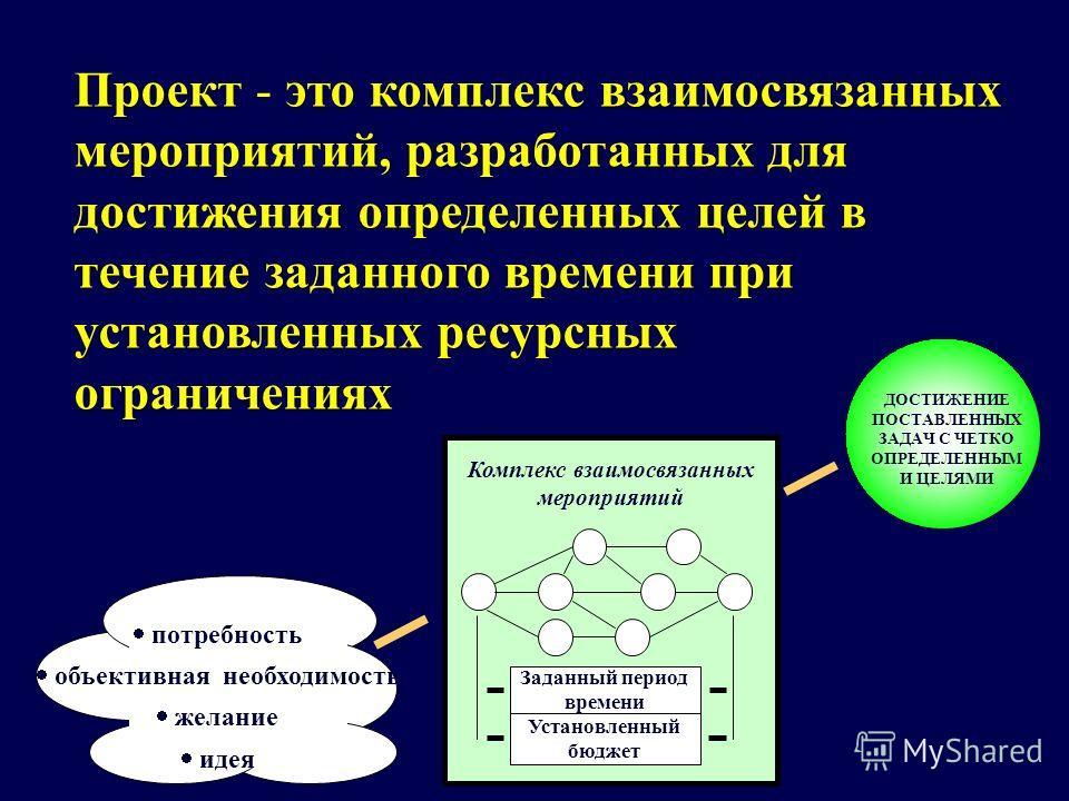 Проект - это комплекс взаимосвязанных мероприятий, разработанных для достижения определенных целей в течение заданного времени при установленных ресурсных ограничениях ДОСТИЖЕНИЕ ПОСТАВЛЕННЫХ ЗАДАЧ С ЧЕТКО ОПРЕДЕЛЕННЫМ И ЦЕЛЯМИ Комплекс взаимосвязанн