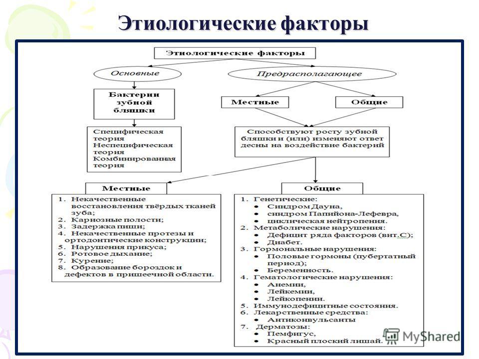Этиологические факторы