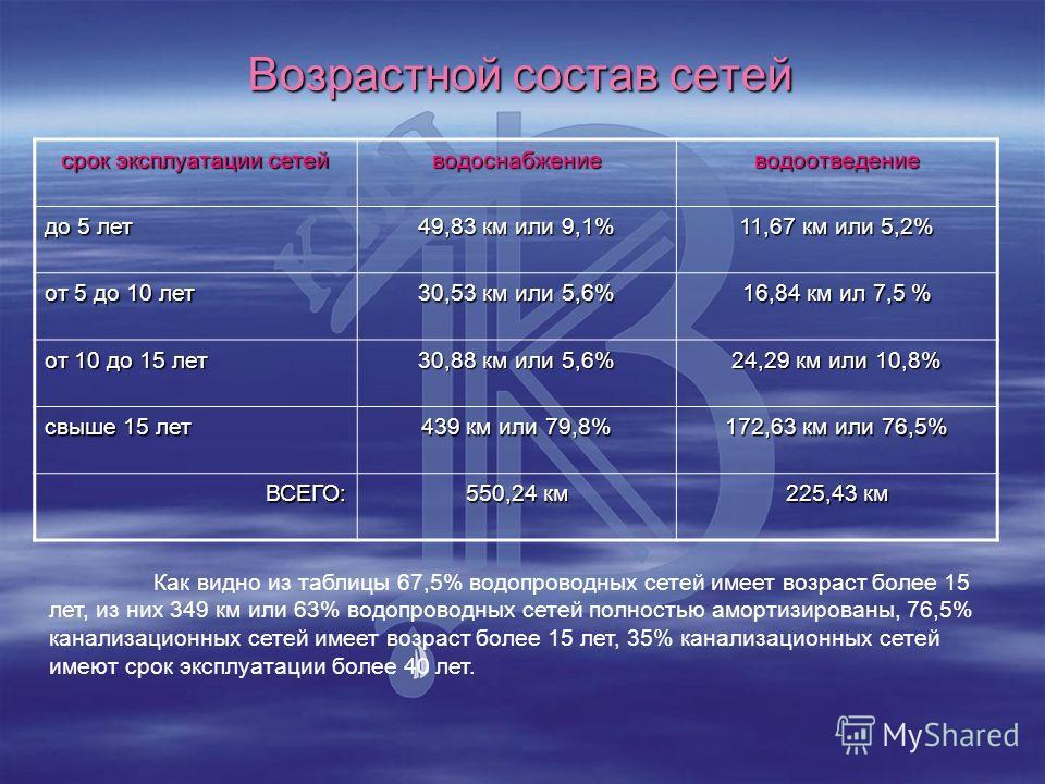 Возрастной состав сетей срок эксплуатации сетей водоснабжениеводоотведение до 5 лет 49,83 км или 9,1% 11,67 км или 5,2% от 5 до 10 лет 30,53 км или 5,6% 16,84 км ил 7,5 % от 10 до 15 лет 30,88 км или 5,6% 24,29 км или 10,8% свыше 15 лет 439 км или 79