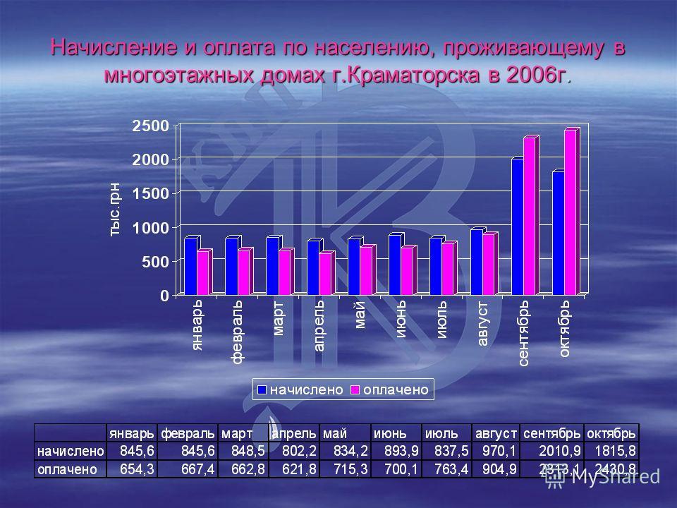 Начисление и оплата по населению, проживающему в многоэтажных домах г.Краматорска в 2006г.